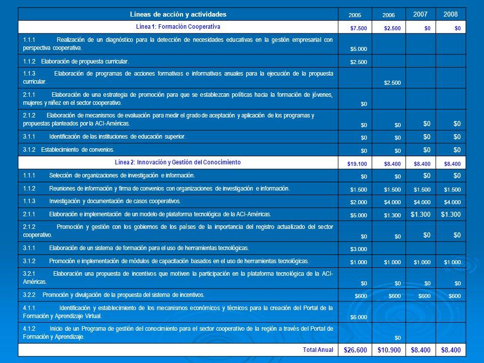 Líneas de acción y actividades 20052006 20072008 Línea 1: Formación Cooperativa $7.500$2.500$0 1.1.1 Realización de un diagnóstico para la detección de necesidades educativas en la gestión empresarial con perspectiva cooperativa.