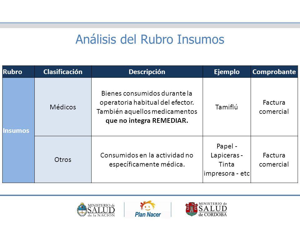 Análisis del Rubro Insumos RubroClasificaciónDescripciónEjemploComprobante Insumos Médicos Bienes consumidos durante la operatoria habitual del efector.