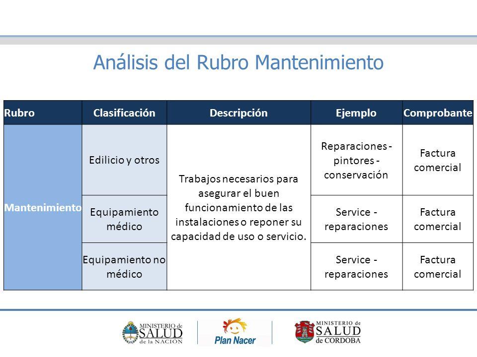 Análisis del Rubro Mantenimiento RubroClasificaciónDescripciónEjemploComprobante Mantenimiento Edilicio y otros Trabajos necesarios para asegurar el buen funcionamiento de las instalaciones o reponer su capacidad de uso o servicio.