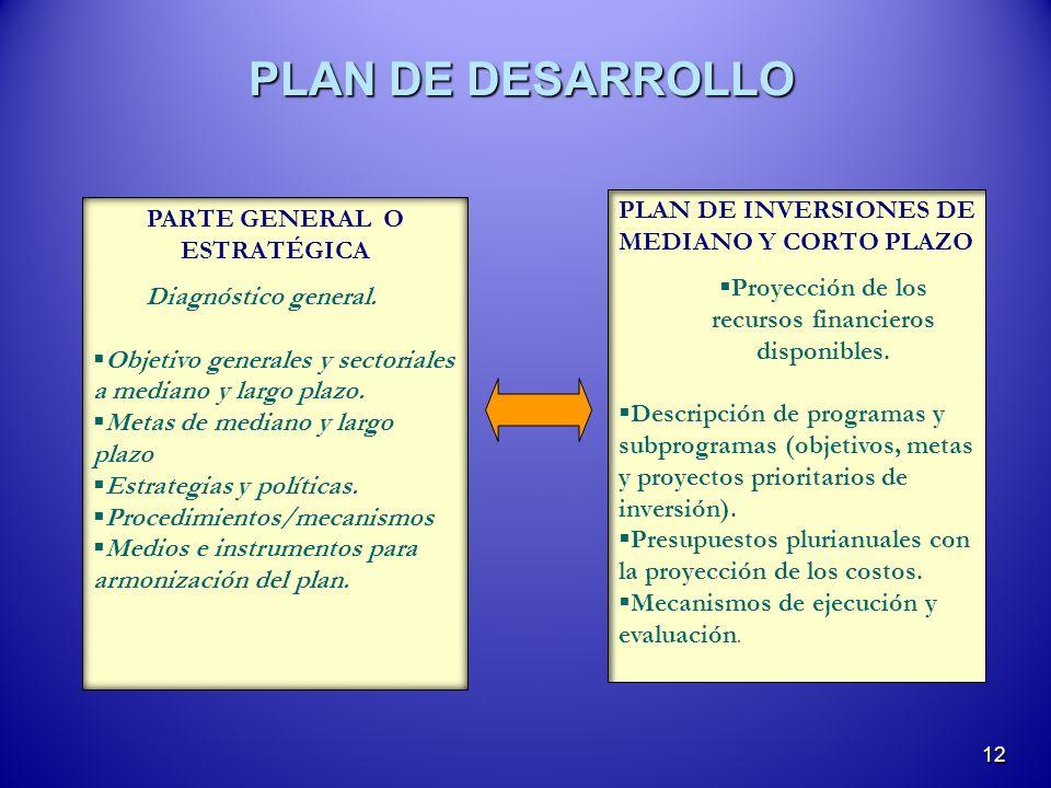 PLAN DE DESARROLLO 12 PLAN DE INVERSIONES DE MEDIANO Y CORTO PLAZO Proyección de los recursos financieros disponibles. Descripción de programas y subp
