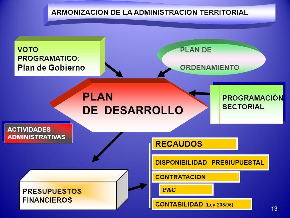 13 ACTIVIDADES ADMINISTRATIVAS ACTIVIDADES ADMINISTRATIVAS PAC VOTO PROGRAMATICO: Plan de Gobierno ARMONIZACION DE LA ADMINISTRACION TERRITORIAL PRESUPUESTOS FINANCIEROS RECAUDOS CONTRATACION CONTABILIDAD (Ley 238/95) PROGRAMACIÓN SECTORIAL PROGRAMACIÓN SECTORIAL PLAN DE ORDENAMIENTO PLAN DE DESARROLLO DISPONIBILIDAD PRESIUPUESTAL