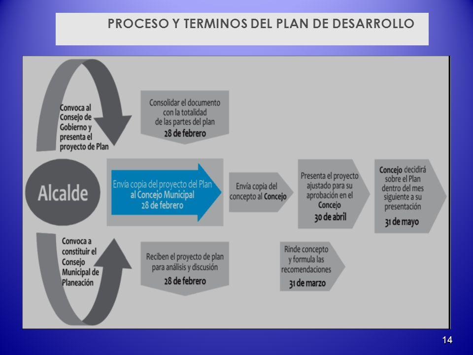 14 PROCESO Y TERMINOS DEL PLAN DE DESARROLLO