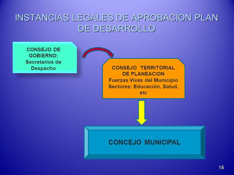 INSTANCIAS LEGALES DE APROBACION PLAN DE DESARROLLO 15 CONSEJO DE GOBIERNO: Secretarios de Despacho CONSEJO DE GOBIERNO: Secretarios de Despacho CONSE