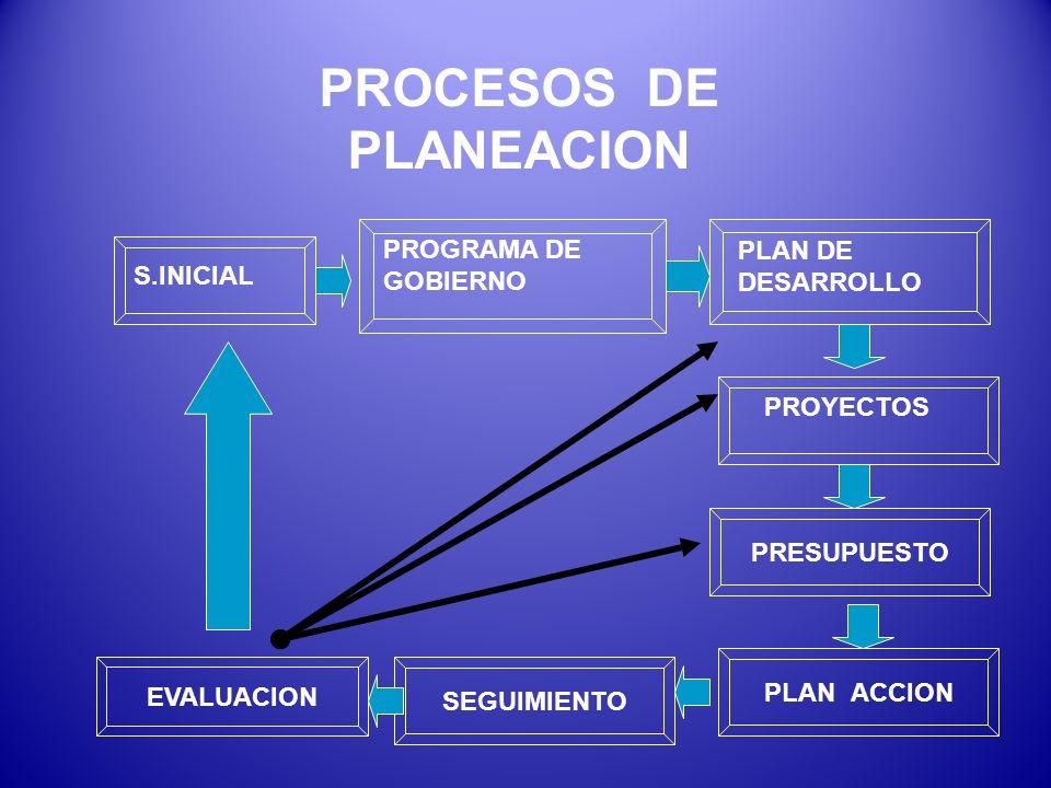 PROCESOS DE PLANEACION S.INICIAL PROGRAMA DE GOBIERNO PLAN DE DESARROLLO PRESUPUESTO PROYECTOS PLAN ACCION SEGUIMIENTO EVALUACION