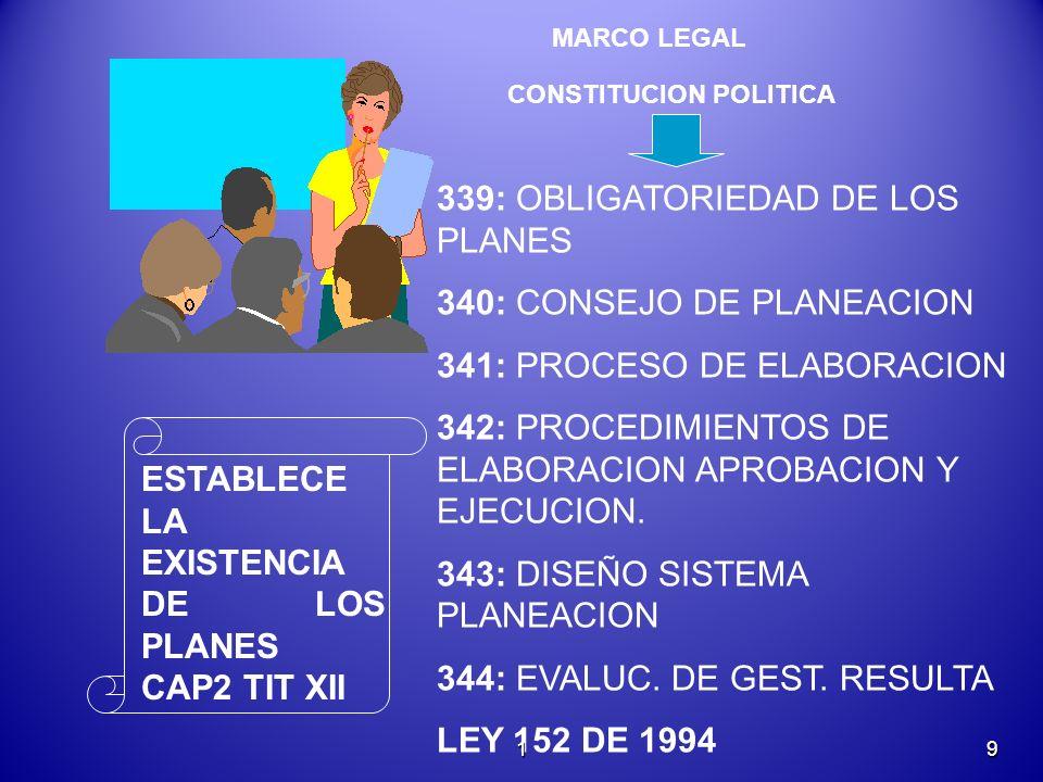 CONSTITUCION POLITICA 339: OBLIGATORIEDAD DE LOS PLANES 340: CONSEJO DE PLANEACION 341: PROCESO DE ELABORACION 342: PROCEDIMIENTOS DE ELABORACION APROBACION Y EJECUCION.