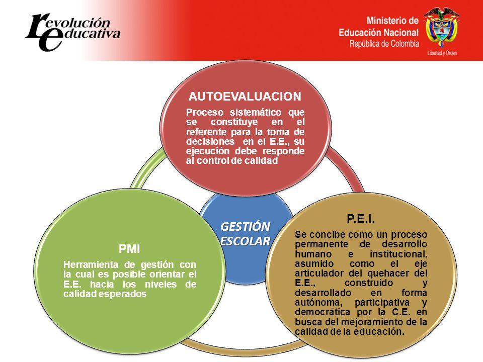 GESTIÓN ESCOLAR AUTOEVALUACION Proceso sistemático que se constituye en el referente para la toma de decisiones en el E.E., su ejecución debe responde
