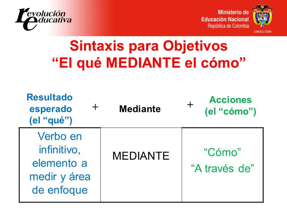 Sintaxis para Objetivos El qué MEDIANTE el cómo Resultado esperado (el qué) + Mediante + Acciones (el cómo) Verbo en infinitivo, elemento a medir y ár