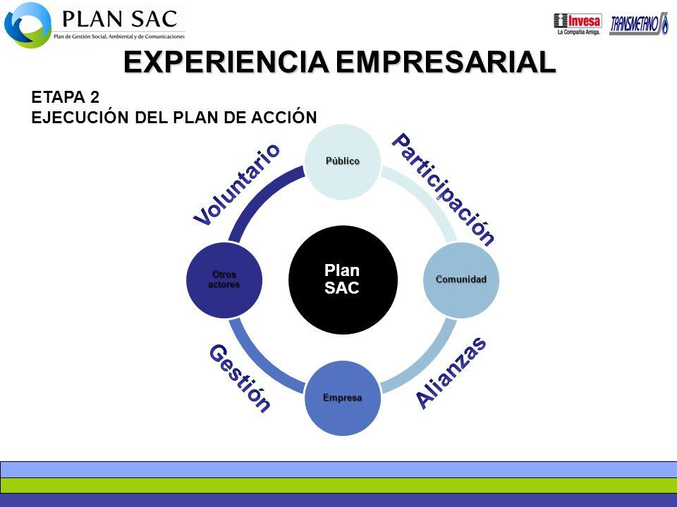 EXPERIENCIA EMPRESARIAL ETAPA 2 EJECUCIÓN DEL PLAN DE ACCIÓN