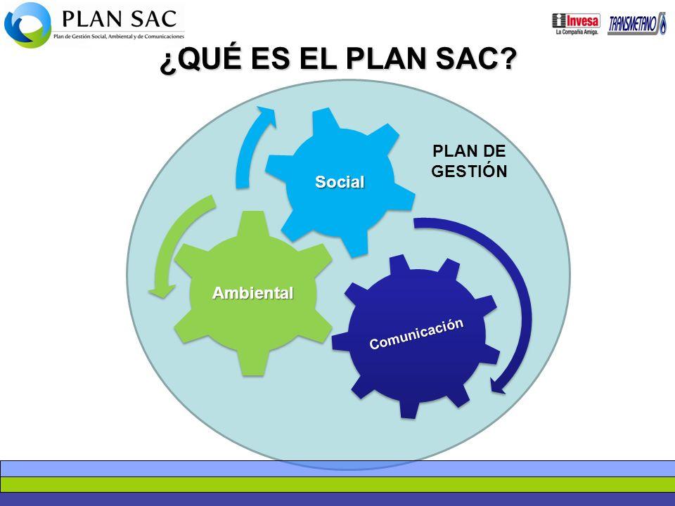 ¿QUÉ ES EL PLAN SAC? Comunicación Ambiental Social PLAN DE GESTIÓN