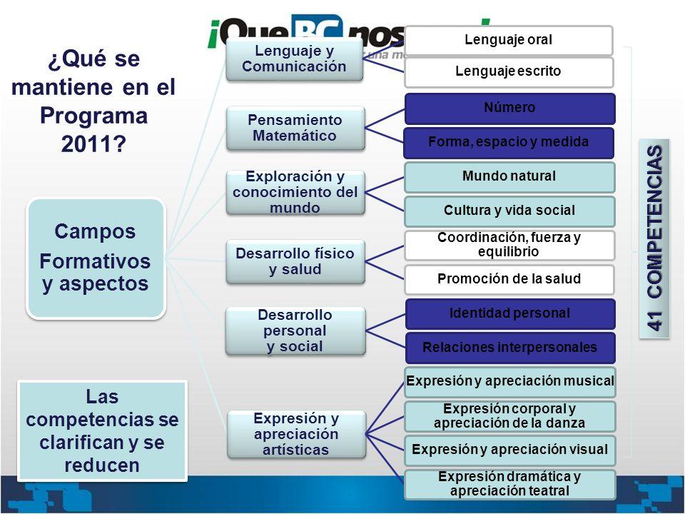¿Qué se mantiene en el Programa 2011? Campos Formativos y aspectos Lenguaje y Comunicación Lenguaje oralLenguaje escrito Pensamiento Matemático Número