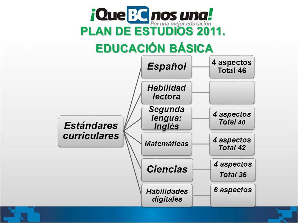 Estándares curriculares Español 4 aspectos Total 46 Habilidad lectora Segunda lengua: Inglés 4 aspectos Total 40 Matemáticas 4 aspectos Total 42 Cienc