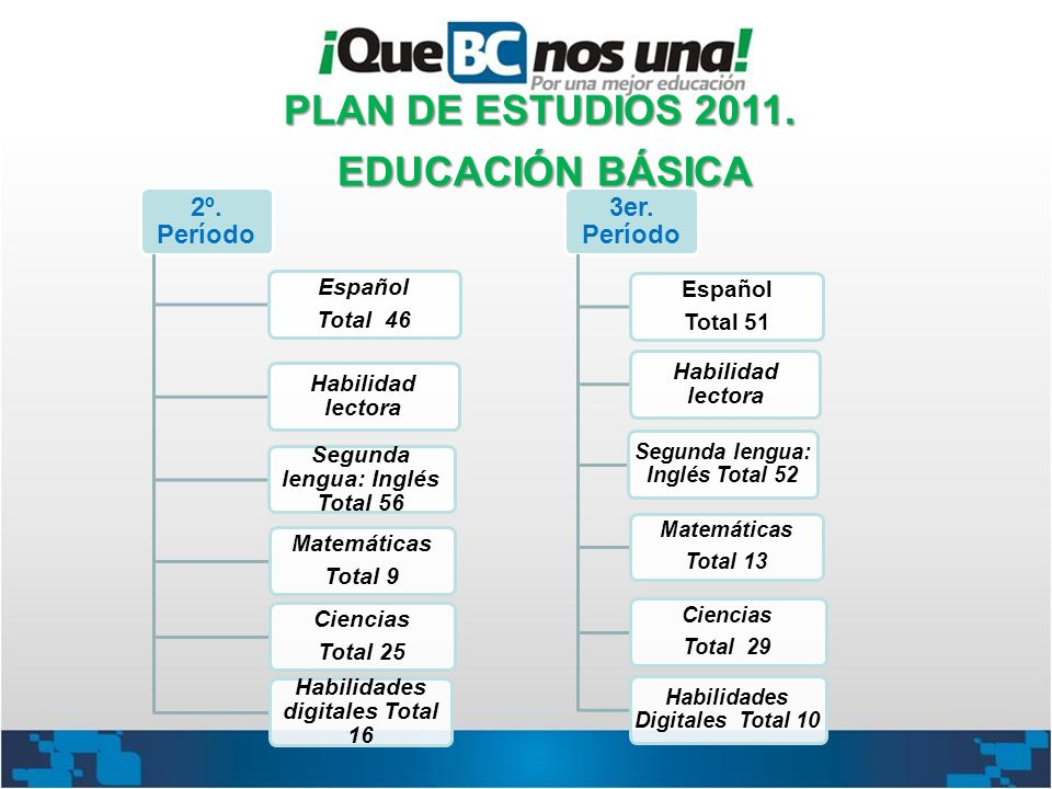 2º. Período Español Total 46 Habilidad lectora Segunda lengua: Inglés Total 56 Matemáticas Total 9 Ciencias Total 25 Habilidades digitales Total 16 3e