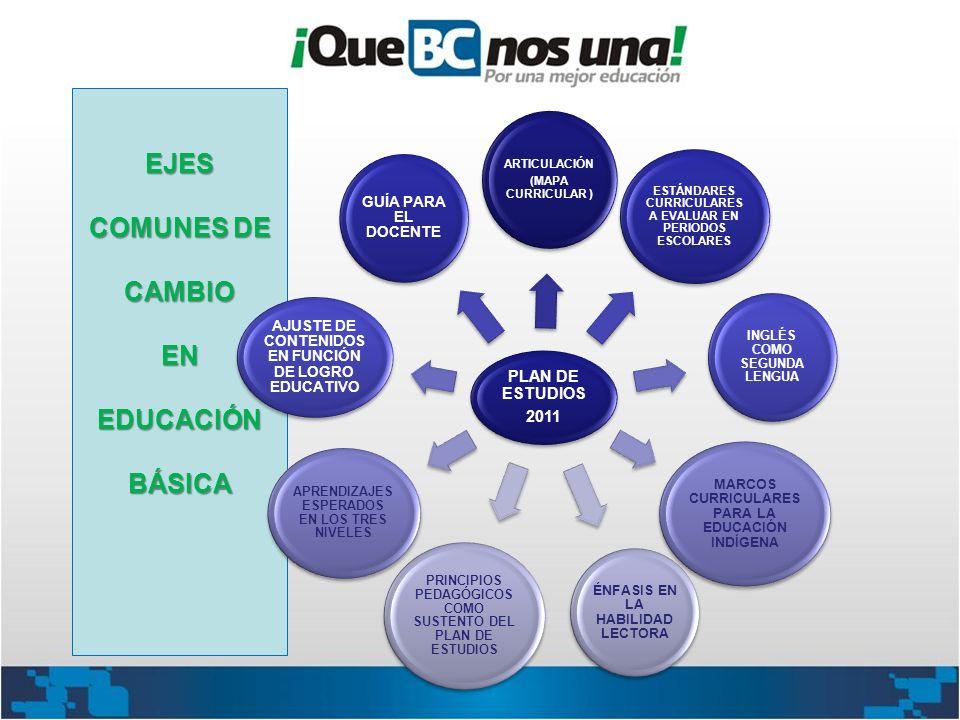 EJES COMUNES DE CAMBIO EN EDUCACIÓN BÁSICA PLAN DE ESTUDIOS 2011 ARTICULACIÓN (MAPA CURRICULAR ) ESTÁNDARES CURRICULARES A EVALUAR EN PERIODOS ESCOLAR