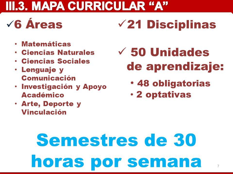 Semestres de 30 horas por semana 6 Áreas Matemáticas Ciencias Naturales Ciencias Sociales Lenguaje y Comunicación Investigación y Apoyo Académico Arte, Deporte y Vinculación 21 Disciplinas 50 Unidades de aprendizaje: 48 obligatorias 2 optativas 7