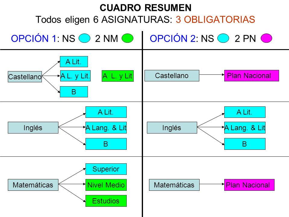 CUADRO RESUMEN Todos eligen 6 ASIGNATURAS: 3 OBLIGATORIAS A Lit. B Castellano Inglés A Lit. A Lang. & Lit B Matemáticas Superior Nivel Medio Estudios