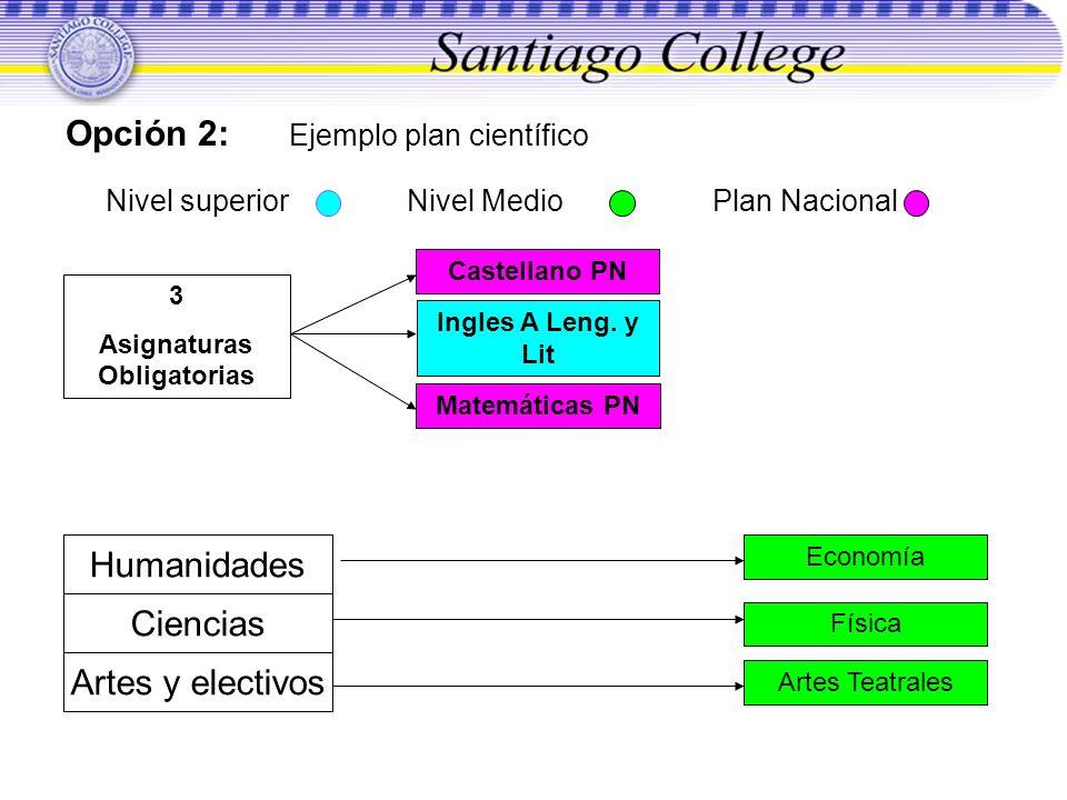 Opción 2: Ejemplo plan científico Nivel superior Nivel Medio Plan Nacional 3 Asignaturas Obligatorias Castellano PN Ingles A Leng. y Lit Matemáticas P