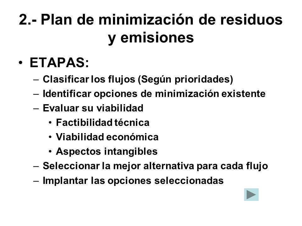 2.- Plan de minimización de residuos y emisiones ETAPAS: –Clasificar los flujos (Según prioridades) –Identificar opciones de minimización existente –Evaluar su viabilidad Factibilidad técnica Viabilidad económica Aspectos intangibles –Seleccionar la mejor alternativa para cada flujo –Implantar las opciones seleccionadas