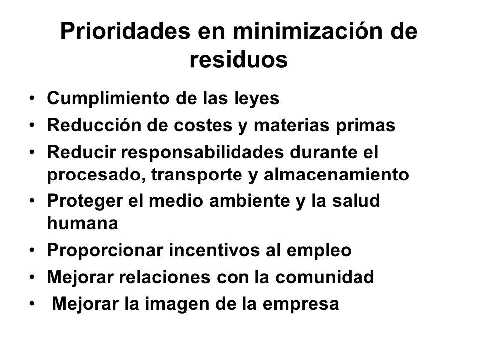 Prioridades en minimización de residuos Cumplimiento de las leyes Reducción de costes y materias primas Reducir responsabilidades durante el procesado, transporte y almacenamiento Proteger el medio ambiente y la salud humana Proporcionar incentivos al empleo Mejorar relaciones con la comunidad Mejorar la imagen de la empresa