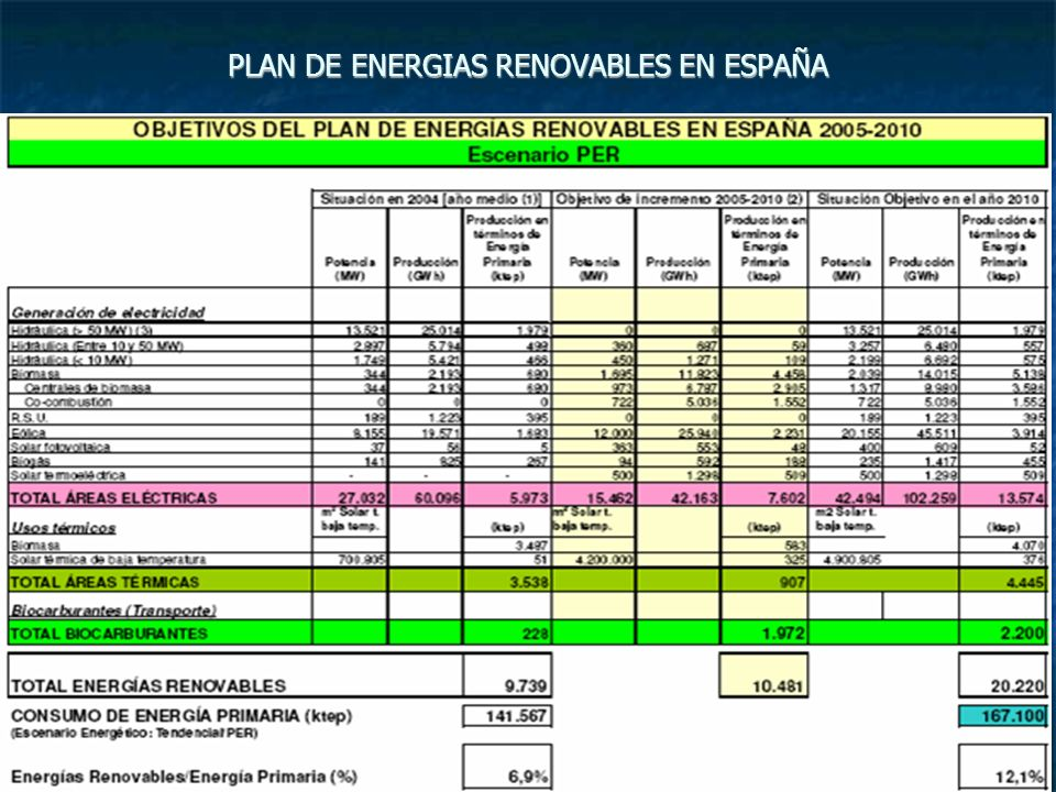 PLAN DE ENERGIAS RENOVABLES EN ESPAÑA