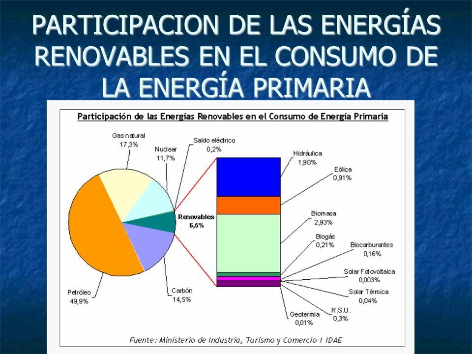 PARTICIPACION DE LAS ENERGÍAS RENOVABLES EN EL CONSUMO DE LA ENERGÍA PRIMARIA