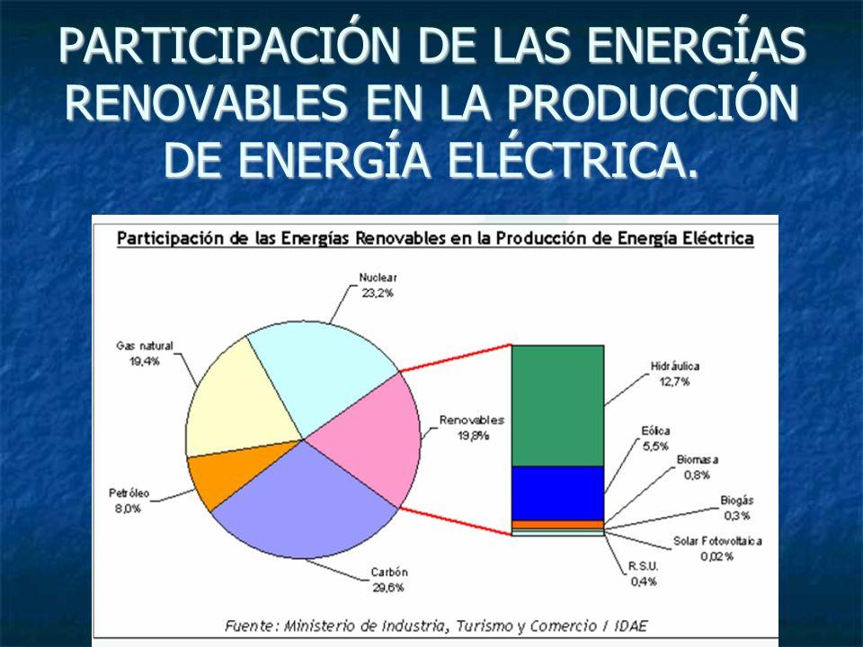 PARTICIPACIÓN DE LAS ENERGÍAS RENOVABLES EN LA PRODUCCIÓN DE ENERGÍA ELÉCTRICA.