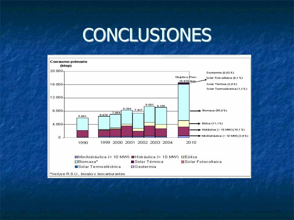 Desde el año 2003, el consumo de energía primaria ha superado las previsiones que para el 2010 se consideraban el Plan de Fomento.