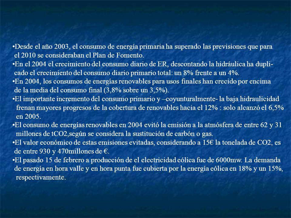 Desde el año 2003, el consumo de energía primaria ha superado las previsiones que para el 2010 se consideraban el Plan de Fomento. En el 2004 el creci