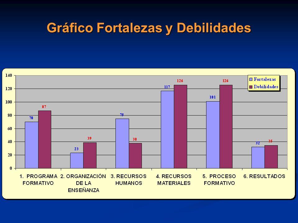 Gráfico Fortalezas y Debilidades