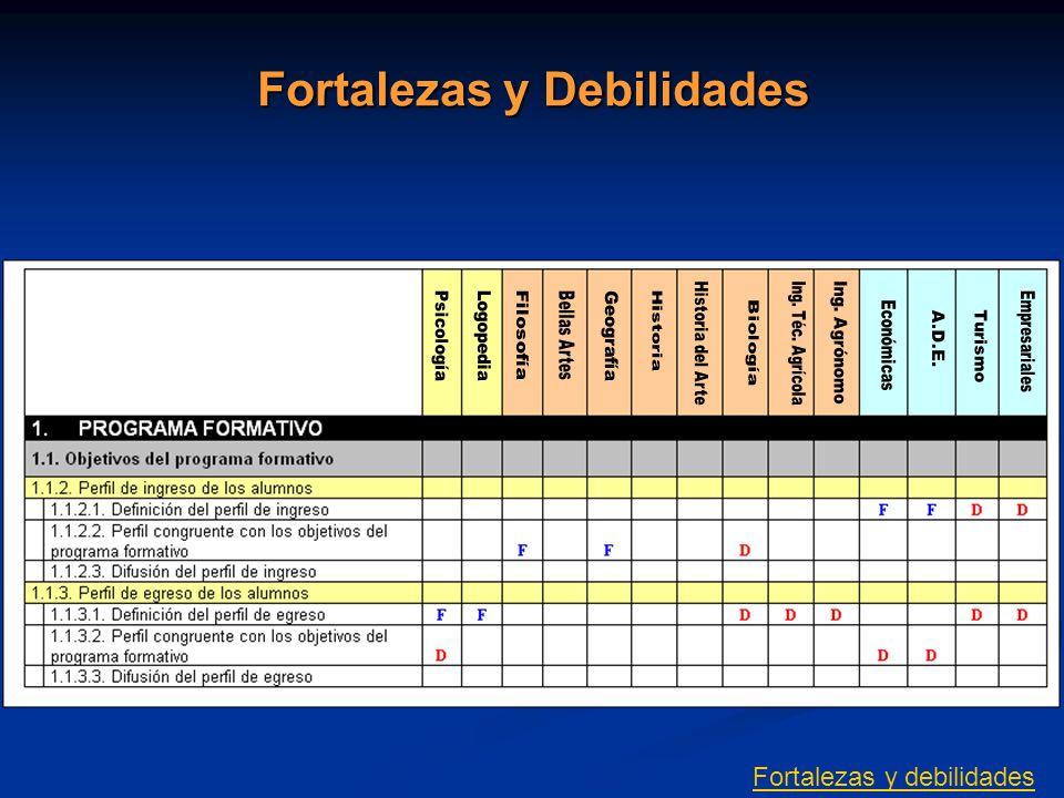 Fortalezas y Debilidades Fortalezas y debilidades