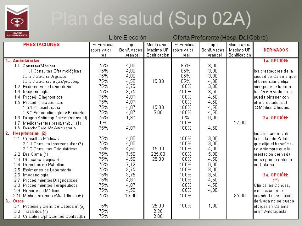 Plan de Salud Ex Supervisores Monto de Incorporación y Fecha de Inicio de los Planes de Salud Todos los Montos de Incorporación más I.V.A.