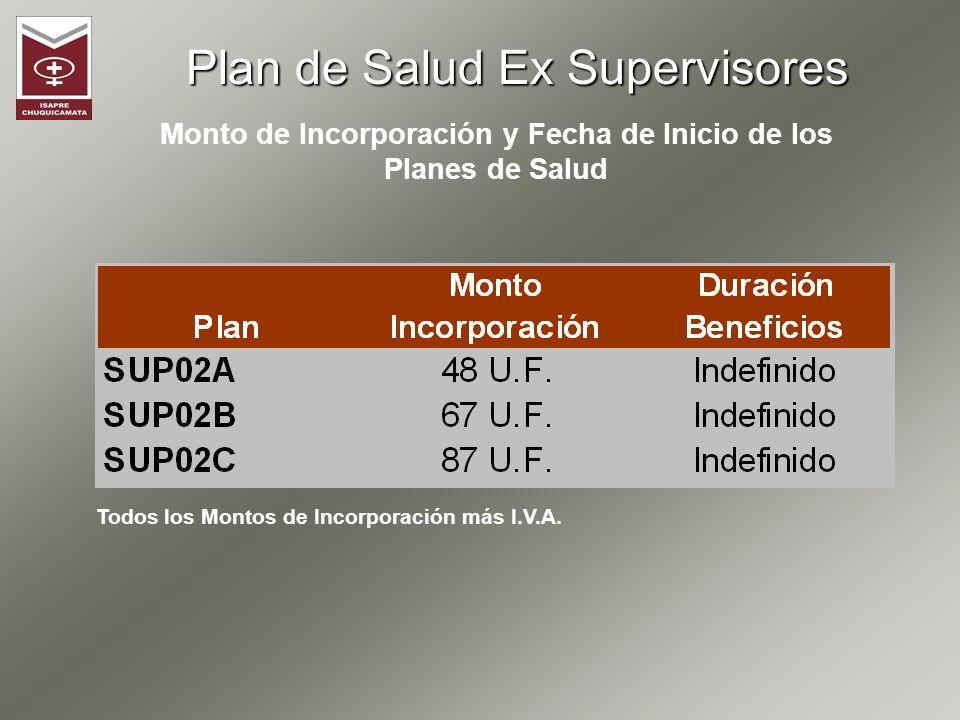 Población Beneficiaria a Agosto de 2010 : Nº Trabajadores activos que accederán a los Planes Ex Supervisores : Plan de Salud Ex Supervisores