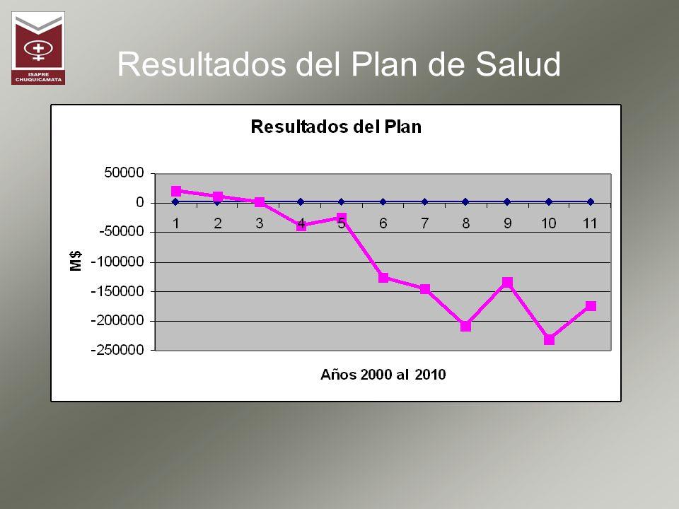 Plan de Salud Ex Supervisores ADECUACIÓN Proceso de Adecuación La Isapre realizará el Proceso de Adecuación del Plan de Salud, ajustándose a lo establecido en la Normativa Legal vigente.