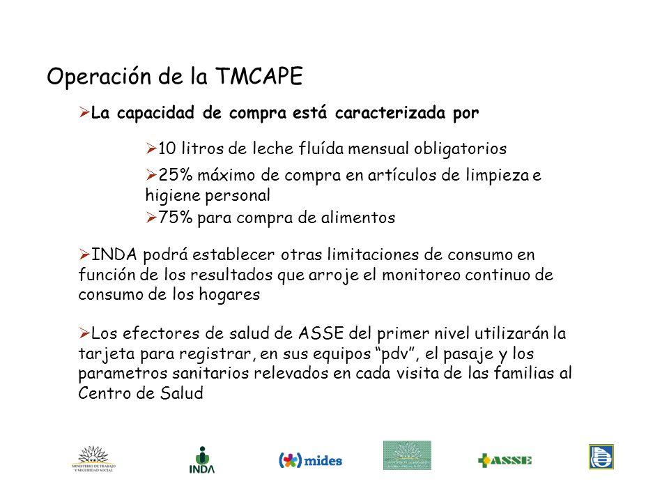 Operación de la TMCAPE La capacidad de compra está caracterizada por 10 litros de leche fluída mensual obligatorios 25% máximo de compra en artículos