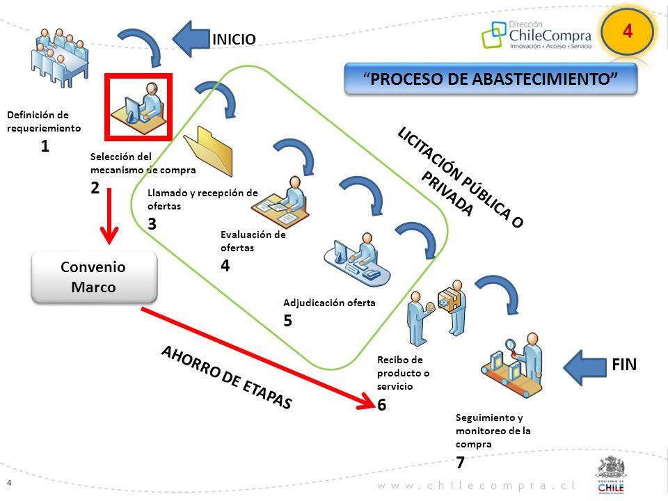 www.chilecompra.cl Definición de requeriemiento 1 Selección del mecanismo de compra 2 Llamado y recepción de ofertas 3 Evaluación de ofertas 4 Adjudic