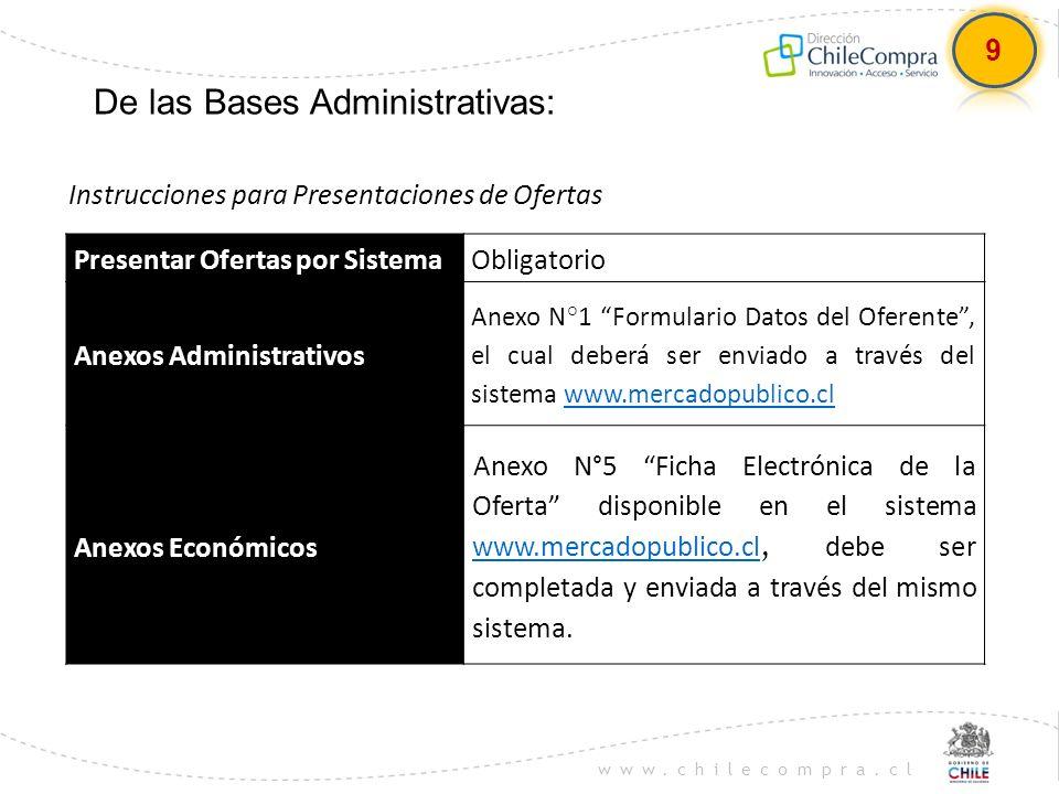 www.chilecompra.cl De las Bases Administrativas: Instrucciones para Presentaciones de Ofertas Presentar Ofertas por SistemaObligatorio Anexos Administ