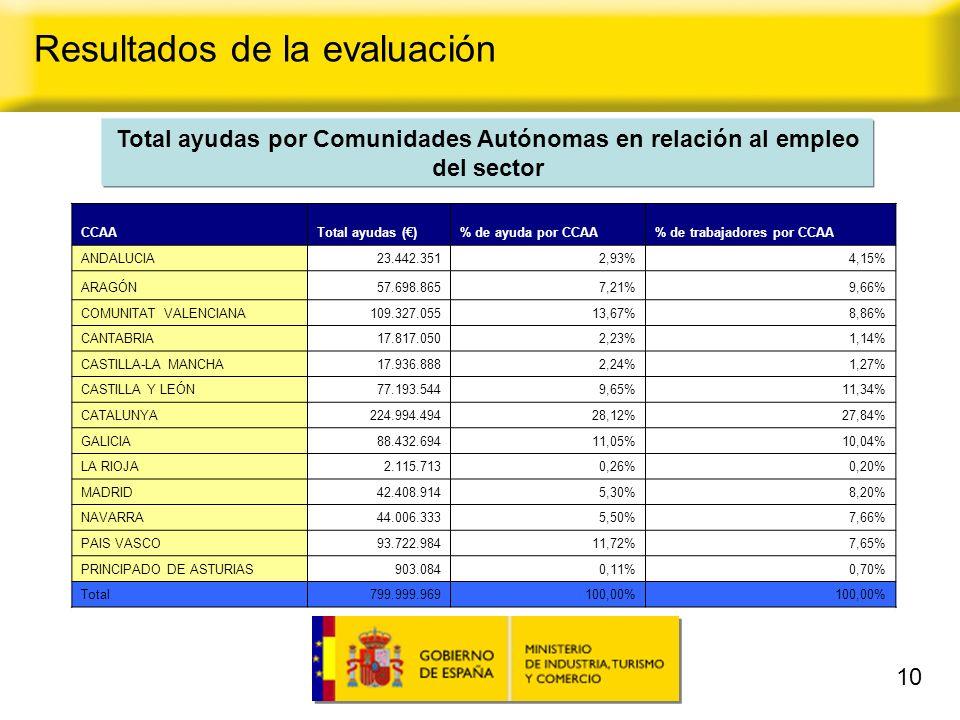 10 Total ayudas por Comunidades Autónomas en relación al empleo del sector Resultados de la evaluación CCAATotal ayudas ()% de ayuda por CCAA% de trabajadores por CCAA ANDALUCIA23.442.3512,93%4,15% ARAGÓN57.698.8657,21%9,66% COMUNITAT VALENCIANA109.327.05513,67%8,86% CANTABRIA17.817.0502,23%1,14% CASTILLA-LA MANCHA17.936.8882,24%1,27% CASTILLA Y LEÓN77.193.5449,65%11,34% CATALUNYA224.994.49428,12%27,84% GALICIA88.432.69411,05%10,04% LA RIOJA2.115.7130,26%0,20% MADRID42.408.9145,30%8,20% NAVARRA44.006.3335,50%7,66% PAIS VASCO93.722.98411,72%7,65% PRINCIPADO DE ASTURIAS903.0840,11%0,70% Total799.999.969100,00%