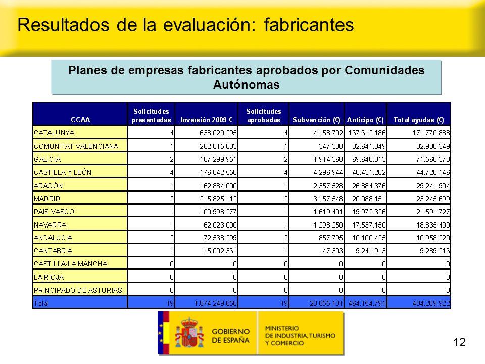12 Planes de empresas fabricantes aprobados por Comunidades Autónomas Resultados de la evaluación: fabricantes