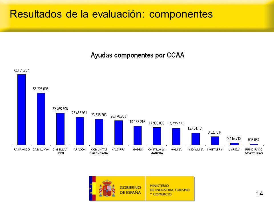 14 Resultados de la evaluación: componentes