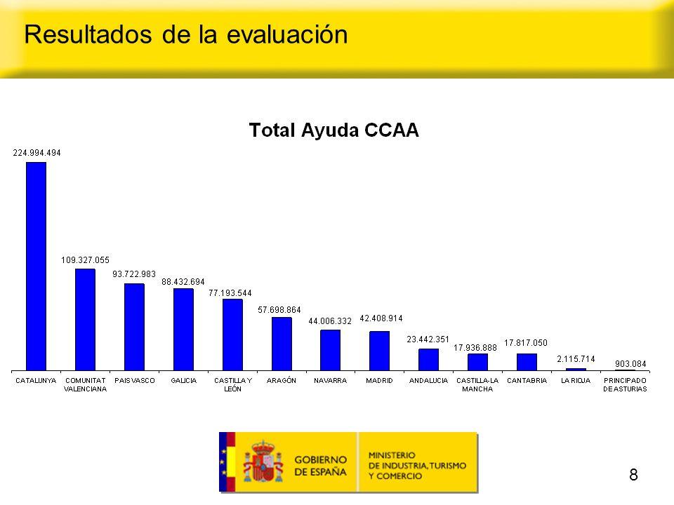 9 Total ayudas por Comunidades Autónomas Resultados de la evaluación * En el caso de Andalucía la diferencia entre la inversión presentada y la aprobada se debe fundamentalmente a la desestimación de un proyecto con una inversión de 285M que no se correspondía con el objeto del Plan.