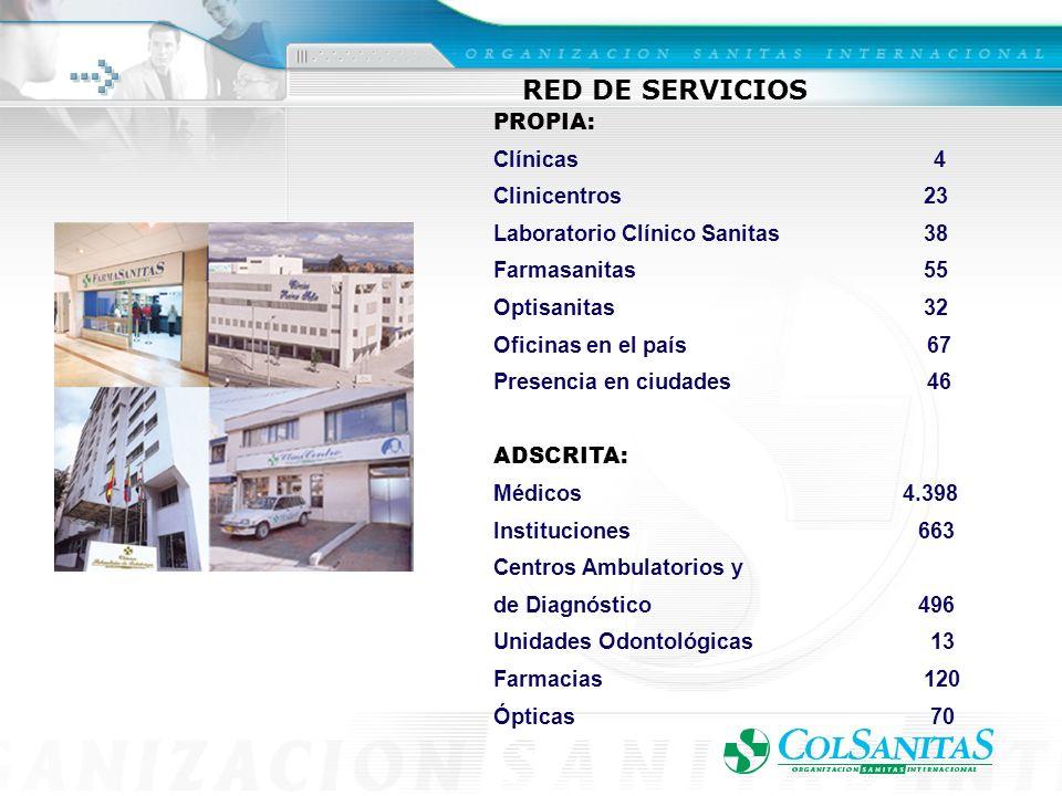 RED DE SERVICIOS PROPIA: Clínicas 4 Clinicentros 23 Laboratorio Clínico Sanitas 38 Farmasanitas 55 Optisanitas 32 Oficinas en el país 67 Presencia en