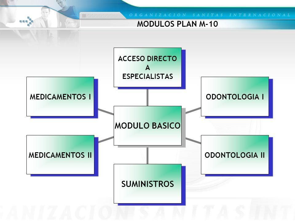 MODULOS PLAN M-10 MODULO BASICO ACCESO DIRECTO A ESPECIALISTAS ODONTOLOGIA I ODONTOLOGIA II SUMINISTROS MEDICAMENTOS II MEDICAMENTOS I