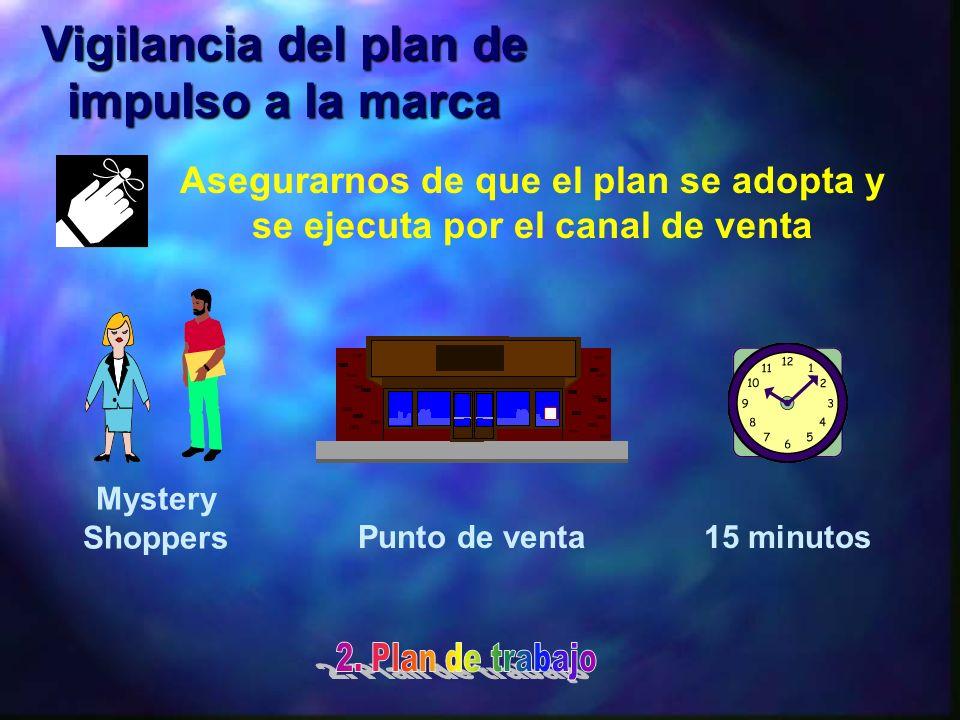 Asegurarnos de que el plan se adopta y se ejecuta por el canal de venta 15 minutos Mystery Shoppers Punto de venta Vigilancia del plan de impulso a la marca
