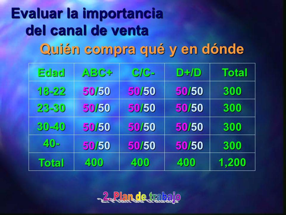 Evaluar la importancia del canal de venta Quién compra qué y en dónde EdadABC+C/C-D+/DTotal 18-22 23-30 30-40 40- Total 50/50 300 300 300 300 1,200400400400