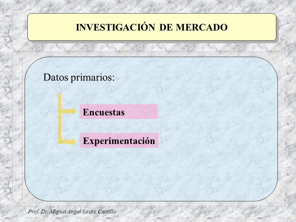 Prof. Dr. Miguel Angel Sastre Castillo INVESTIGACIÓN DE MERCADO Datos primarios: Encuestas Experimentación