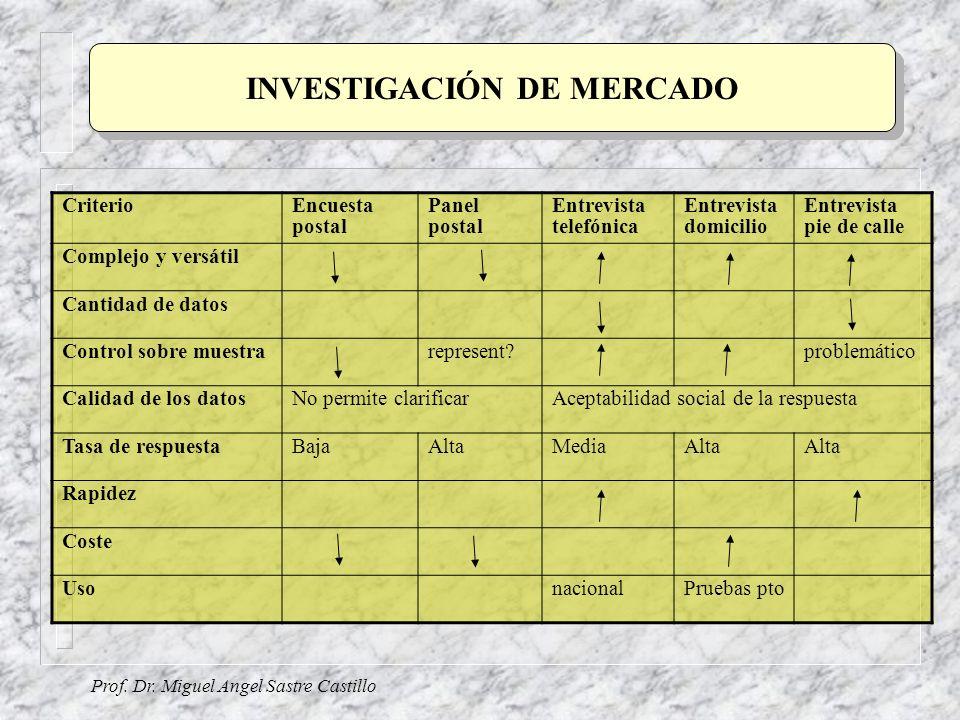 Prof. Dr. Miguel Angel Sastre Castillo INVESTIGACIÓN DE MERCADO CriterioEncuesta postal Panel postal Entrevista telefónica Entrevista domicilio Entrev