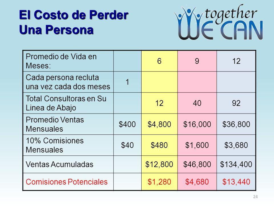 El Costo de Perder Una Persona Promedio de Vida en Meses: 6912 Cada persona recluta una vez cada dos meses 1 Total Consultoras en Su Linea de Abajo 124092 Promedio Ventas Mensuales $400$4,800$16,000$36,800 10% Comisiones Mensuales $40$480$1,600$3,680 Ventas Acumuladas$12,800$46,800$134,400 Comisiones Potenciales$1,280$4,680$13,440 24
