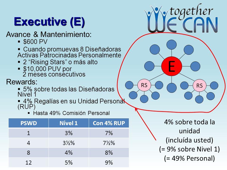Executive (E) Avance & Mantenimiento: $600 PV Cuando promuevas 8 Diseñadoras Activas Patrocinadas Personalmente 2 Rising Stars o más alto $10,000 PUV por 2 meses consecutivos Rewards: 5% sobre todas las Diseñadoras Nivel 1 4% Regalías en su Unidad Personal (RUP) Hasta 49% Comisión Personal E RS 4% sobre toda la unidad (incluída usted) (= 9% sobre Nivel 1) (= 49% Personal) PSWDNivel 1Con 4% RUP 13%7% 43½%7½% 84%8% 125%9%