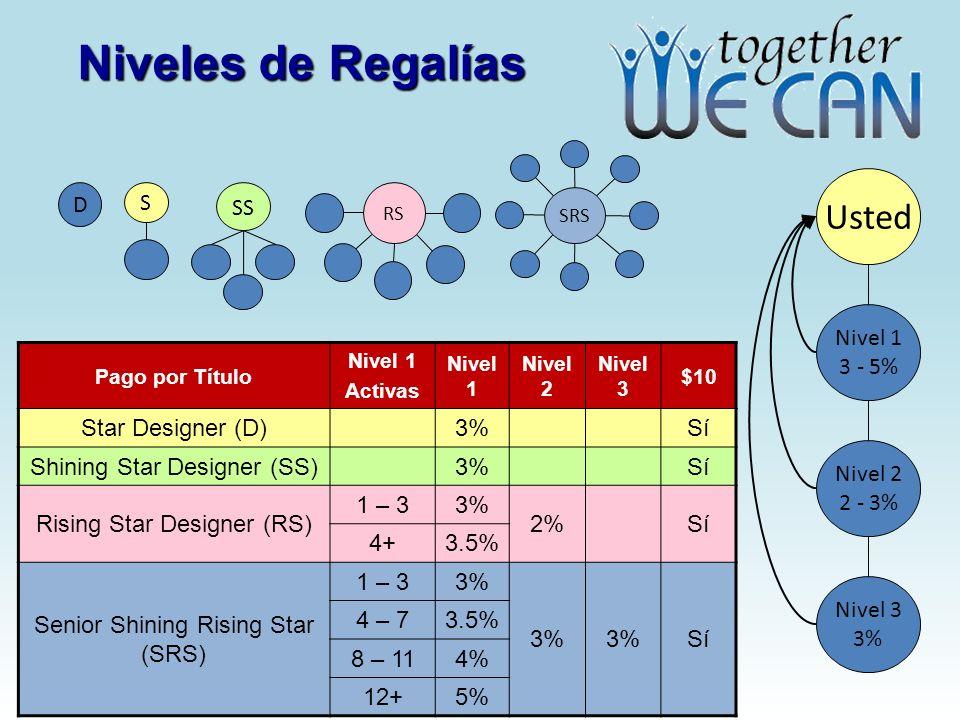 Niveles de Regalías Usted Nivel 1 3 - 5% Nivel 2 2 - 3% Nivel 3 3% S D SS RS SRS Pago por Título Nivel 1 Activas Nivel 1 Nivel 2 Nivel 3 $10 Star Designer (D)3%Sí Shining Star Designer (SS)3%Sí Rising Star Designer (RS) 1 – 33% 2%Sí 4+3.5% Senior Shining Rising Star (SRS) 1 – 33% Sí 4 – 73.5% 8 – 114% 12+5%