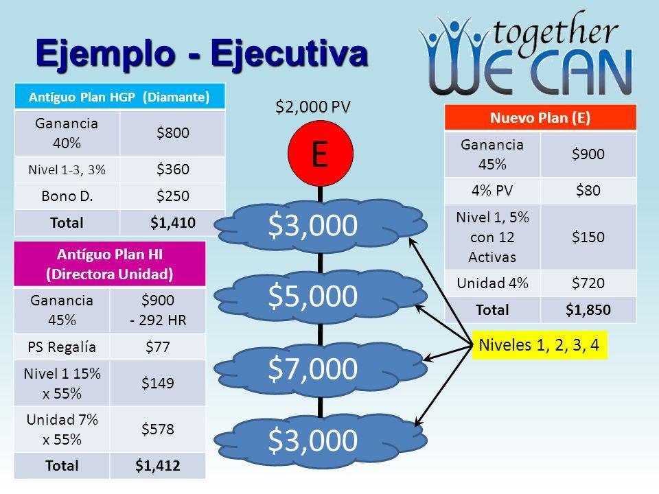 Ejemplo - Ejecutiva Nuevo Plan (E) Ganancia 45% $900 4% PV$80 Nivel 1, 5% con 12 Activas $150 Unidad 4%$720 Total$1,850 Antíguo Plan HGP (Diamante) Ga