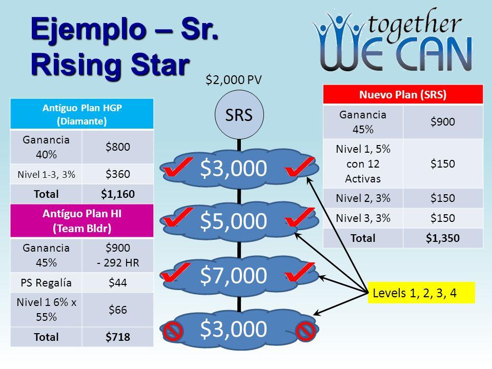 Ejemplo – Sr. Rising Star SRS $3,000 $5,000 $7,000 $3,000 $2,000 PV Nuevo Plan (SRS) Ganancia 45% $900 Nivel 1, 5% con 12 Activas $150 Nivel 2, 3%$150